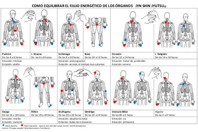 Jin Shin Jyutsu: tabla de tratamientos 3